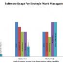 Software usage for strategic work
